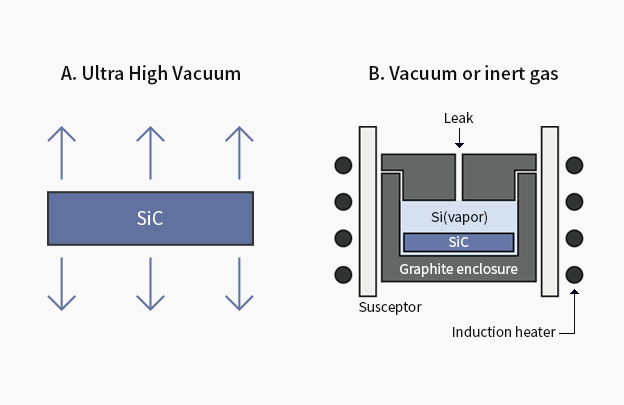 Epitaxial growth on SiC substrates