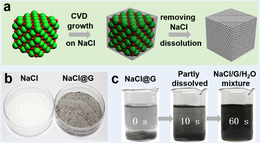 Edible salt crystals: a cheap, green, water soluble substrate for graphene synthesis